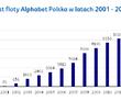 Alphabet Polska rozwija się dwukrotnie szybciej niż rynek