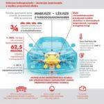 Nowe normy emisji CO2 i pełna ochrona wysokowydajnych silników